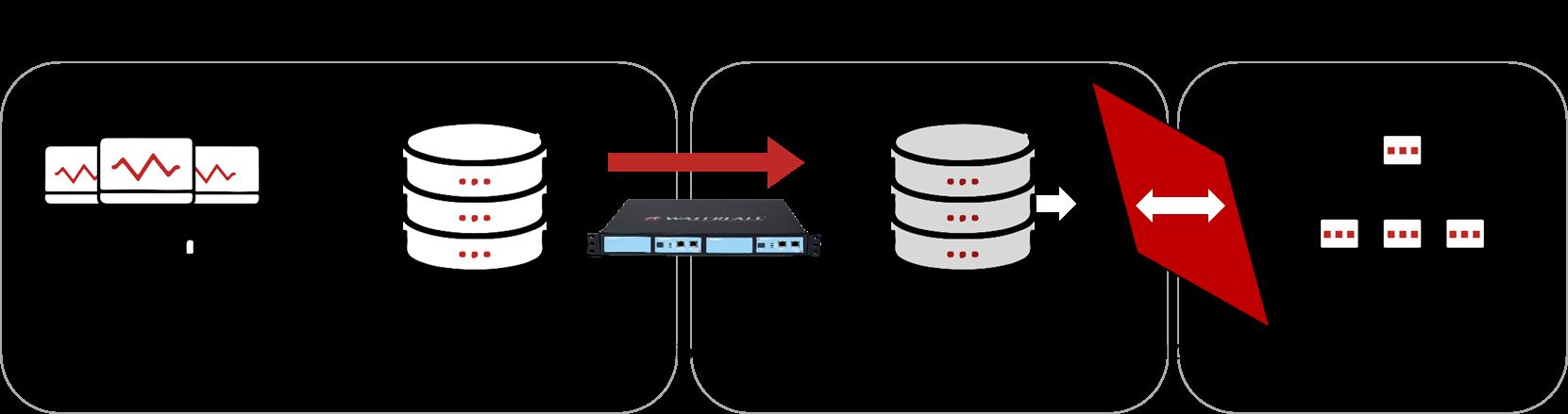 Figure 1: Modern IT/OT DMZ Scenario 1