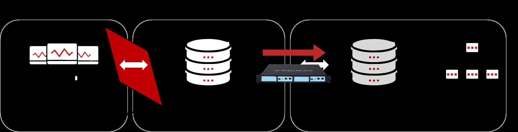 Figure 2: Modern IT/OT DMZ Scenario 2