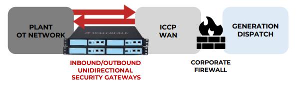 Inbound/Outbound ICS gateway diagram