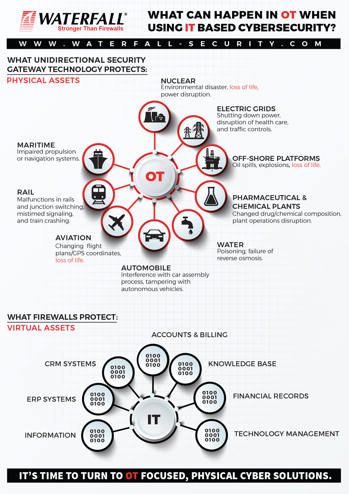 IT and OT cybersecurity differences - Infographic