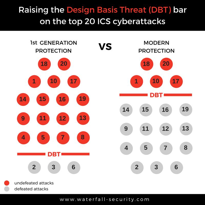 Design Basis Threat bar