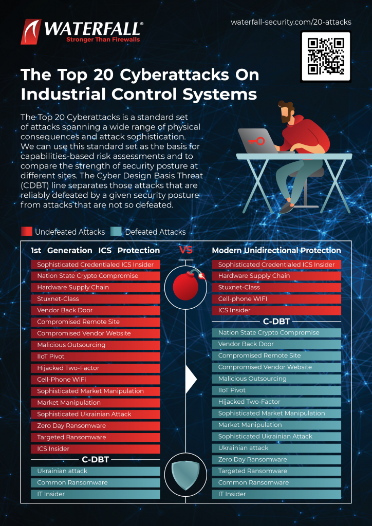 Top 20 Cyberattacks infographics