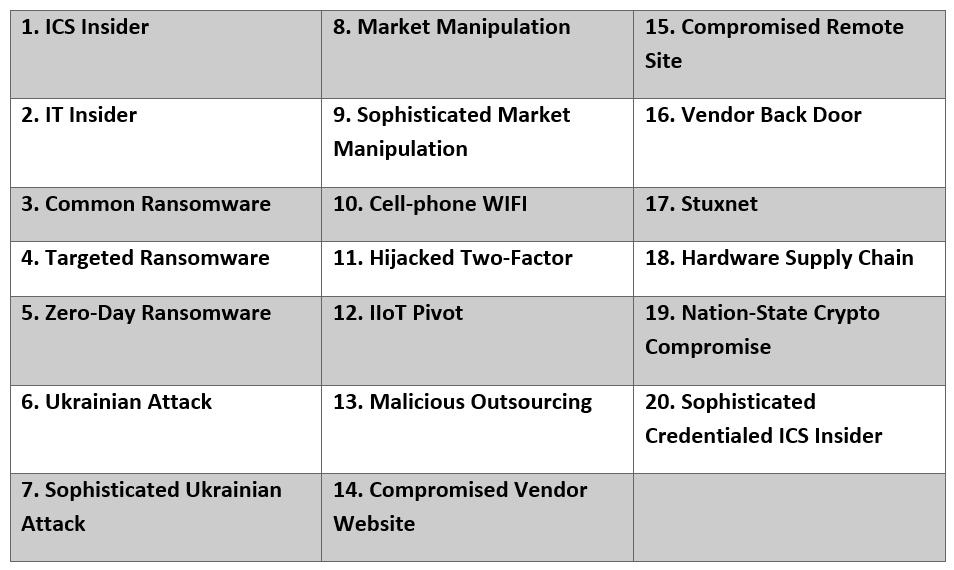Top 20 Cyber Attacks